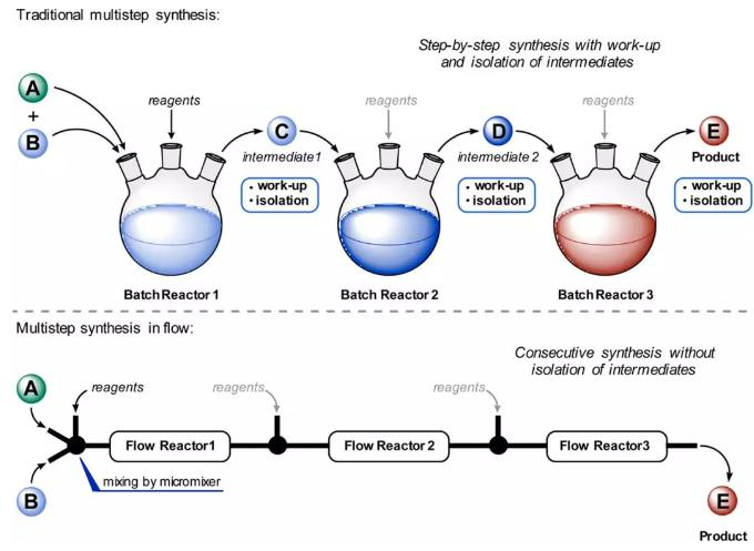 连续流微通道反应器生产厂家