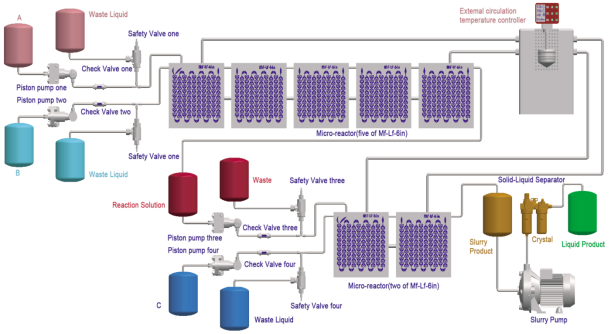 MF-V6 continuous flow microreactor Schematic diagram of the continuous production of nanomaterials case process