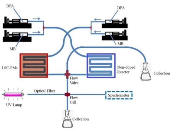 光化学生物医学设备